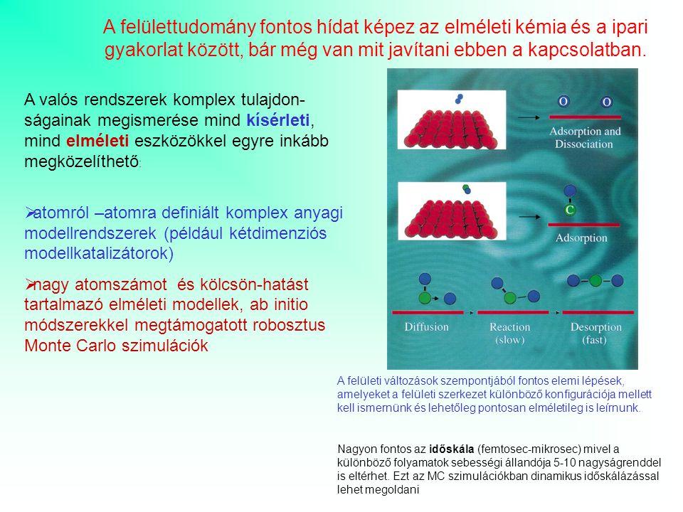 A felülettudomány fontos hídat képez az elméleti kémia és a ipari gyakorlat között, bár még van mit javítani ebben a kapcsolatban.