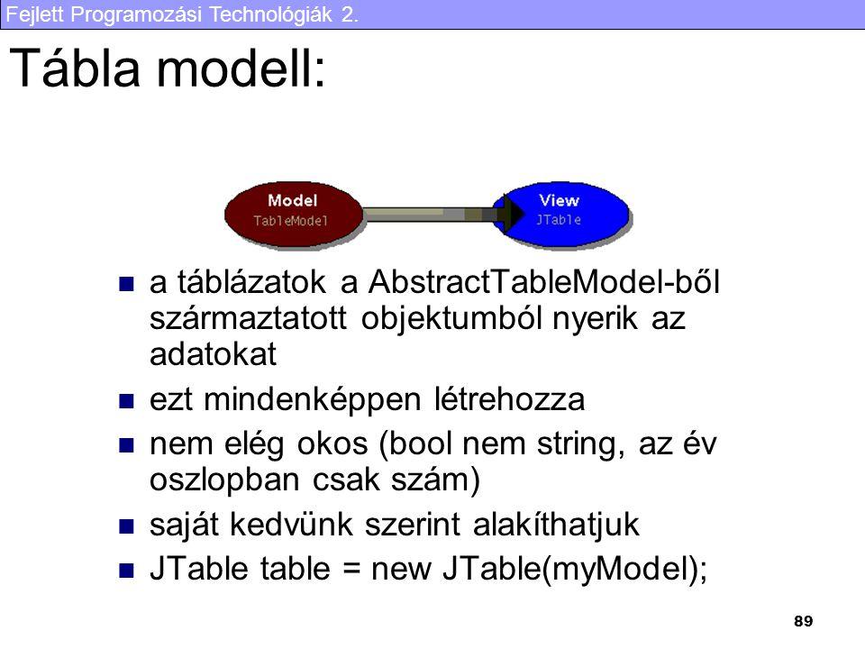 Fejlett Programozási Technológiák 2. 89 Tábla modell: a táblázatok a AbstractTableModel-ből származtatott objektumból nyerik az adatokat ezt mindenkép