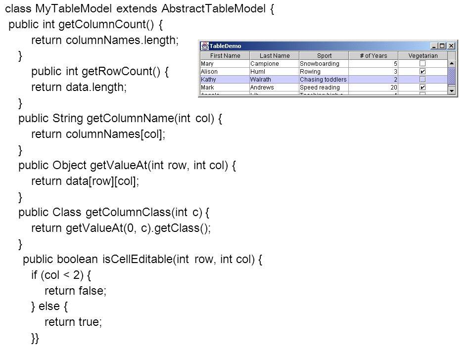 Fejlett Programozási Technológiák 2. 90 class MyTableModel extends AbstractTableModel { public int getColumnCount() { return columnNames.length; } pub