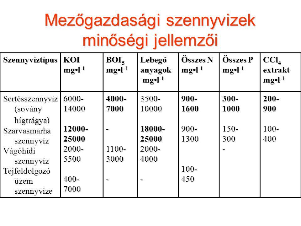 Mezőgazdasági szennyvizek minőségi jellemzői SzennyvíztípusKOI mgl -1 BOI 5 mgl -1 Lebegőanyagok mgl -1 mgl -1 Összes N mgl -1 Összes P mgl -1 CCl 4 e