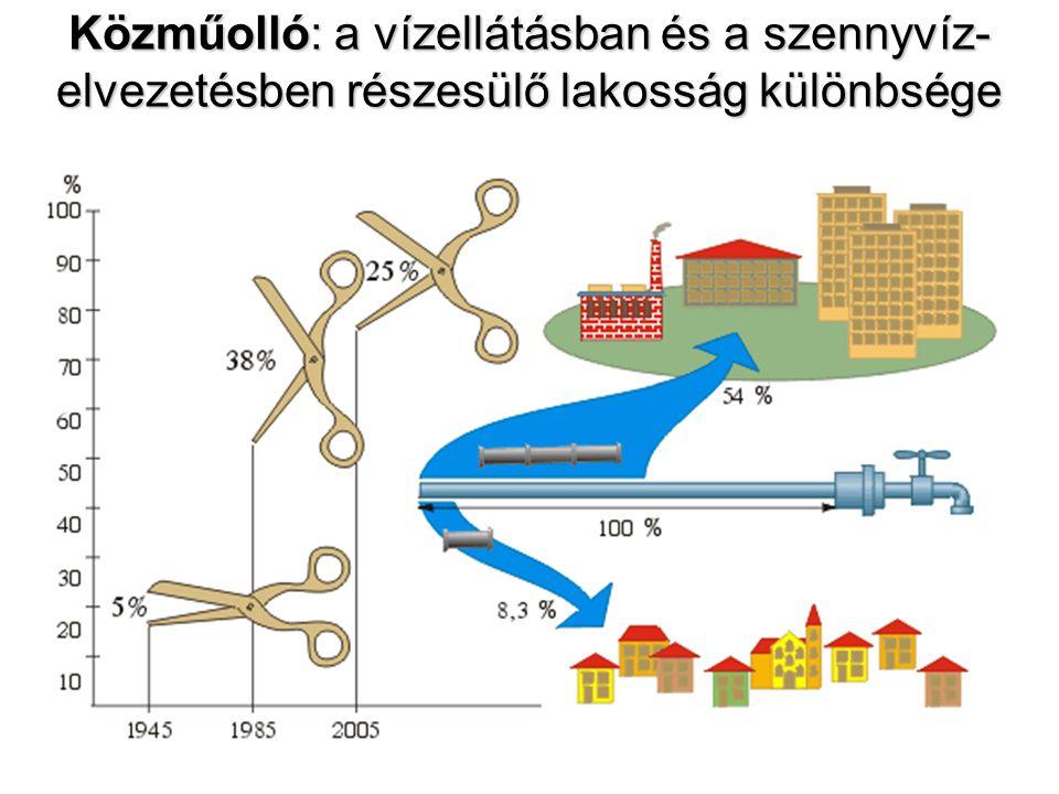 Közműolló: a vízellátásban és a szennyvíz- elvezetésben részesülő lakosság különbsége