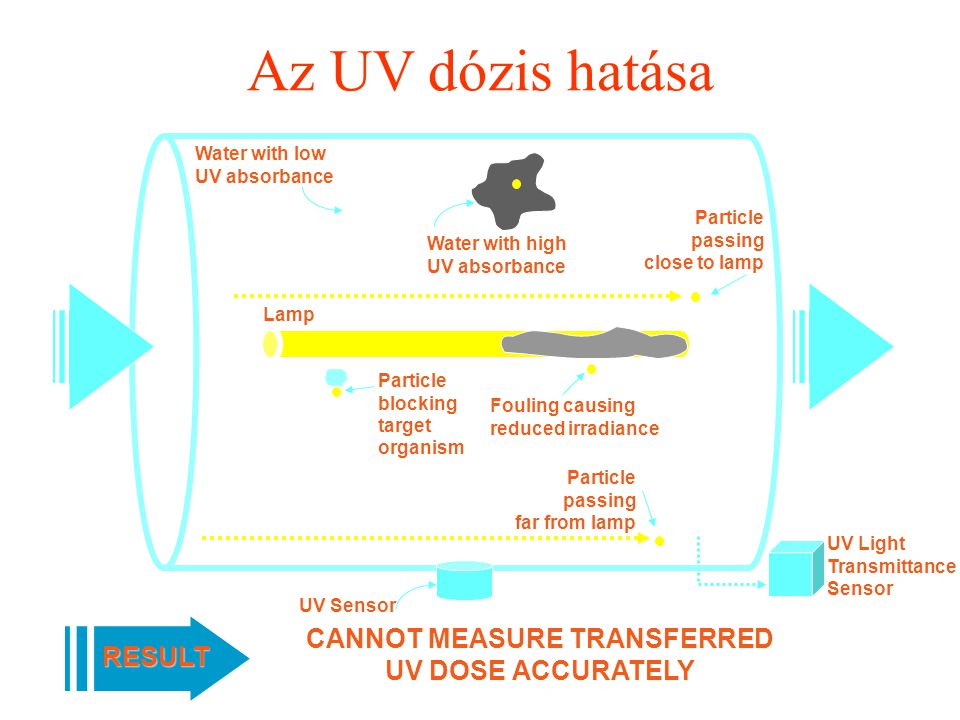 UV Light Transmittance Sensor Az UV dózis hatása CANNOT MEASURE TRANSFERRED UV DOSE ACCURATELY RESULT Water with low UV absorbance Water with high UV