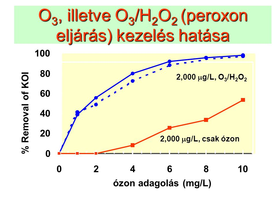 O 3, illetve O 3 /H 2 O 2 (peroxon eljárás) kezelés hatása 0 20 40 60 80 100 0246810 ózon adagolás (mg/L) % Removal of KOI 2,000  g/L, csak ózon 2,00