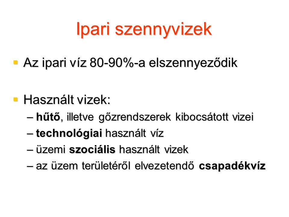 O 3, illetve O 3 /H 2 O 2 (peroxon eljárás) kezelés hatása 0 20 40 60 80 100 0246810 ózon adagolás (mg/L) % Removal of KOI 2,000  g/L, csak ózon 2,000  g/L, O 3 /H 2 O 2
