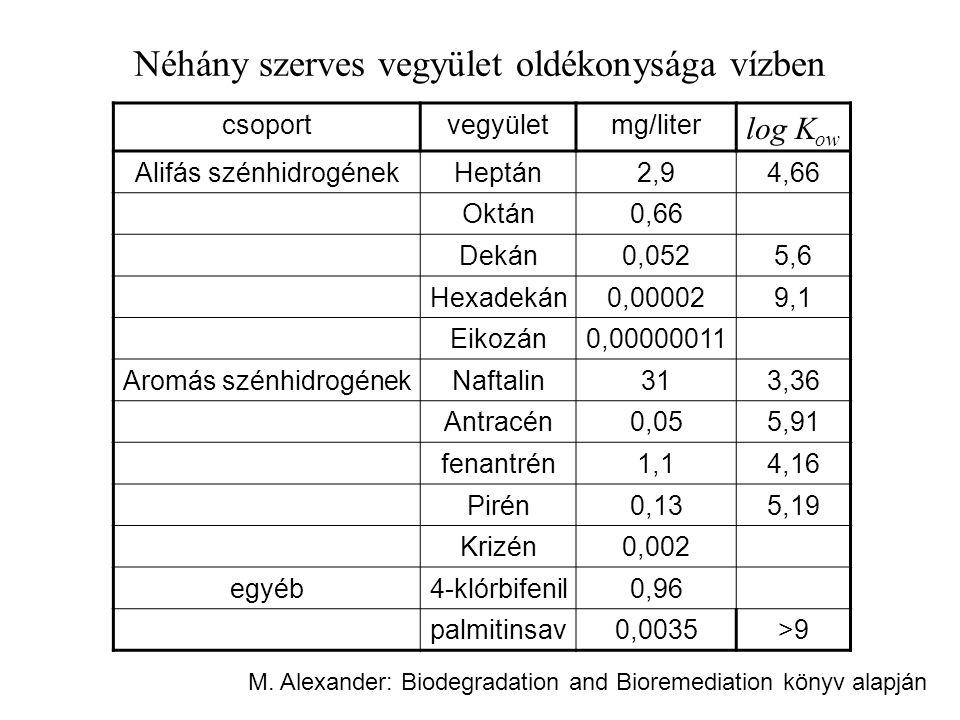 Néhány szerves vegyület oldékonysága vízben csoportvegyületmg/liter log K ow Alifás szénhidrogénekHeptán2,94,66 Oktán0,66 Dekán0,0525,6 Hexadekán0,000029,1 Eikozán0,00000011 Aromás szénhidrogénekNaftalin313,36 Antracén0,055,91 fenantrén1,14,16 Pirén0,135,19 Krizén0,002 egyéb4-klórbifenil0,96 palmitinsav0,0035>9>9 M.