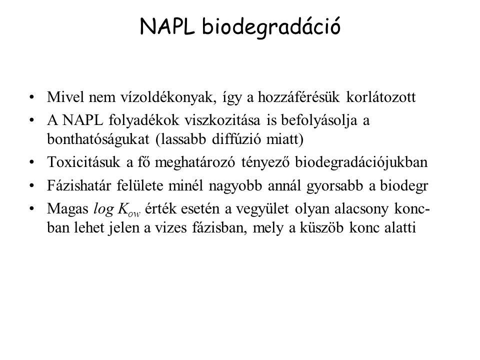 NAPL biodegradáció Mivel nem vízoldékonyak, így a hozzáférésük korlátozott A NAPL folyadékok viszkozitása is befolyásolja a bonthatóságukat (lassabb d