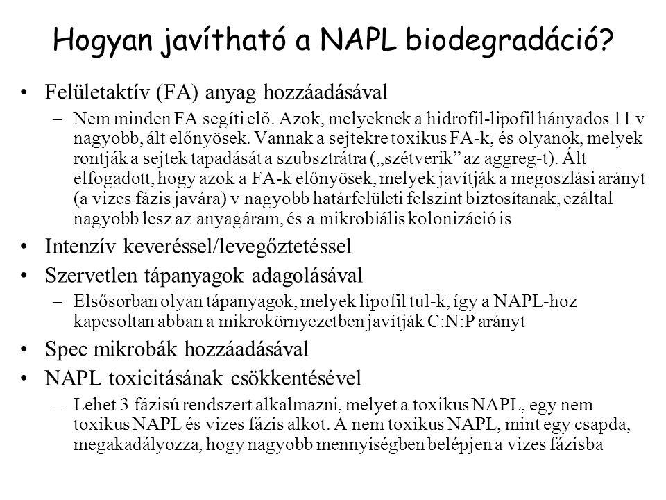 Hogyan javítható a NAPL biodegradáció? Felületaktív (FA) anyag hozzáadásával –Nem minden FA segíti elő. Azok, melyeknek a hidrofil-lipofil hányados 11