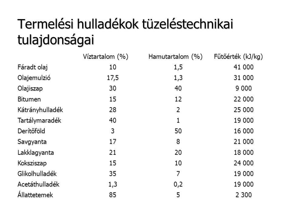 Termelési hulladékok tüzeléstechnikai tulajdonságai Víztartalom (%) Hamutartalom (%) Fűtőérték (kJ/kg) Fáradt olaj 101,5 41 000 Olajemulzió17,51,3 31