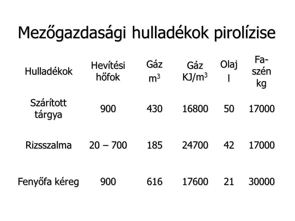 Mezőgazdasági hulladékok pirolízise Hulladékok Hevítési hőfok Gáz m 3 Gáz KJ/m 3 Olajl Fa- szén kg Szárított tárgya 900430168005017000 Rizsszalma 20 –