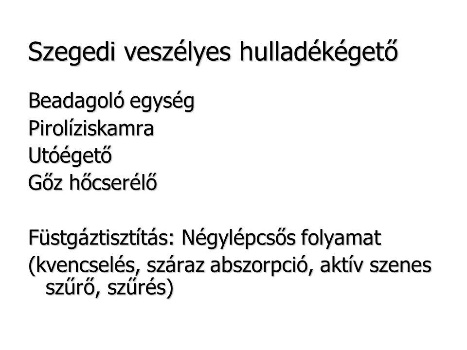 Szegedi veszélyes hulladékégető Beadagoló egység PirolíziskamraUtóégető Gőz hőcserélő Füstgáztisztítás: Négylépcsős folyamat (kvencselés, száraz abszorpció, aktív szenes szűrő, szűrés)
