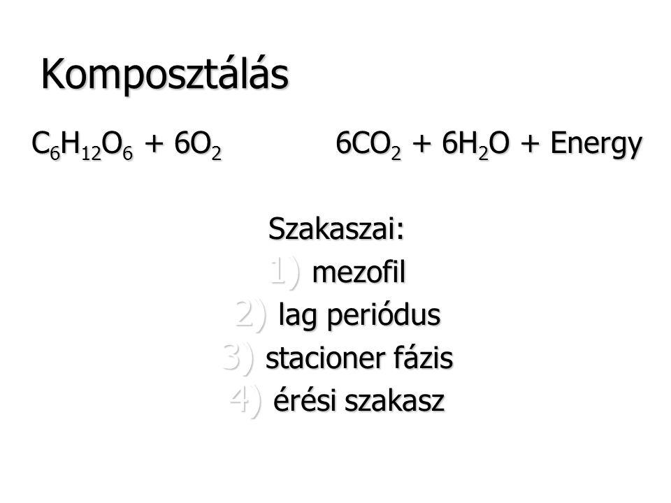 Komposztálás C 6 H 12 O 6 + 6O 2 6CO 2 + 6H 2 O + Energy Szakaszai: 1) mezofil 2) lag periódus 3) stacioner fázis 4) érési szakasz