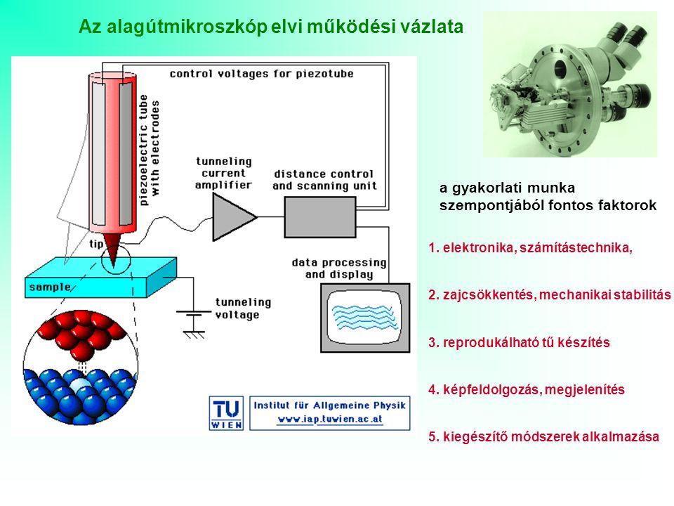 STM üzemmódok SPM funkciók konstans áramú leképezés I t = const., Z-piezo visszacsatolás képi információ: Z-piezo feszültség állandó távolságú leképezés Z-piezo konstans, nincs visszacsatolás képi információ: I t alagútáram I / U spektrumok felvétele (STS) X, Y, Z-piezo konstans mikroszkóp nanomanipulátor spektrométer