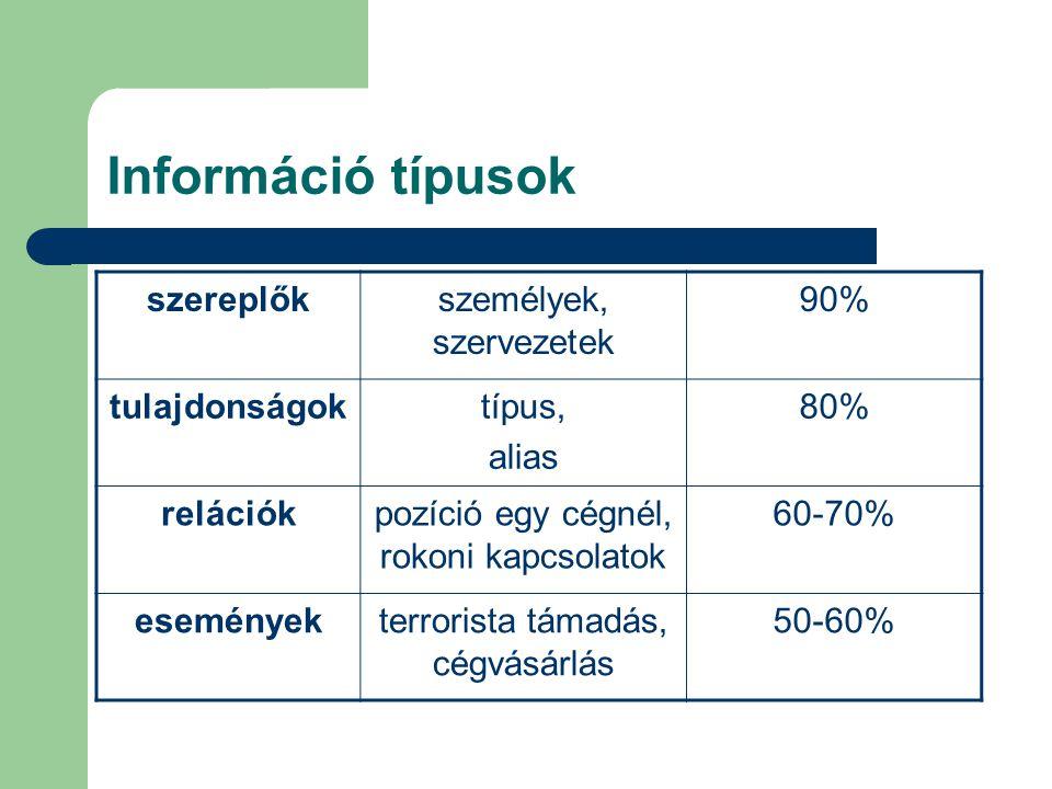 Információ típusok szereplőkszemélyek, szervezetek 90% tulajdonságoktípus, alias 80% relációkpozíció egy cégnél, rokoni kapcsolatok 60-70% eseményekterrorista támadás, cégvásárlás 50-60%