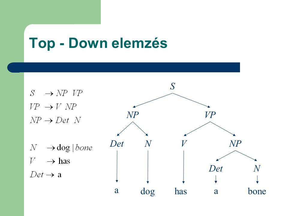 Top - Down elemzés a doghas a bone DetN S NPVP DetN VNP