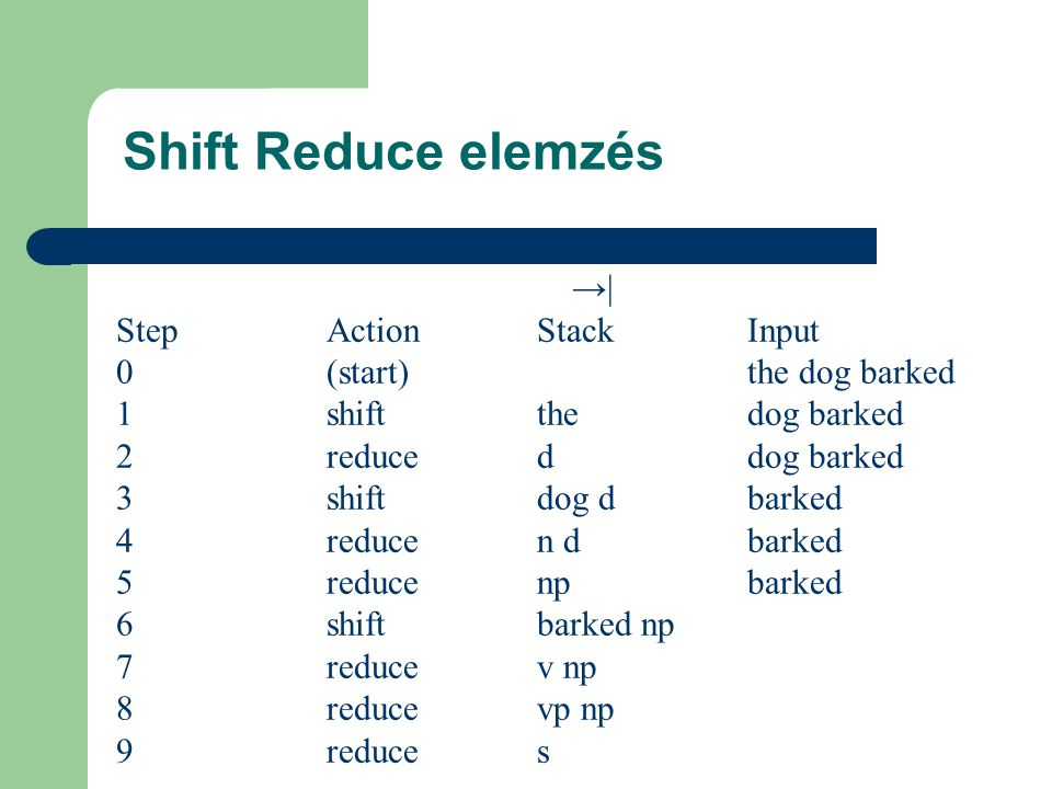 Shift Reduce elemzés →| StepActionStackInput 0(start)the dog barked 1shiftthedog barked 2reduceddog barked 3shiftdog dbarked 4reducen dbarked 5reducen