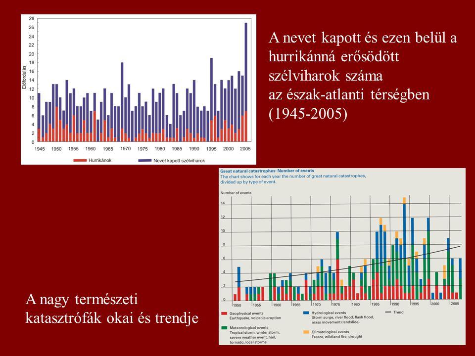 A nevet kapott és ezen belül a hurrikánná erősödött szélviharok száma az észak-atlanti térségben (1945-2005) A nagy természeti katasztrófák okai és tr