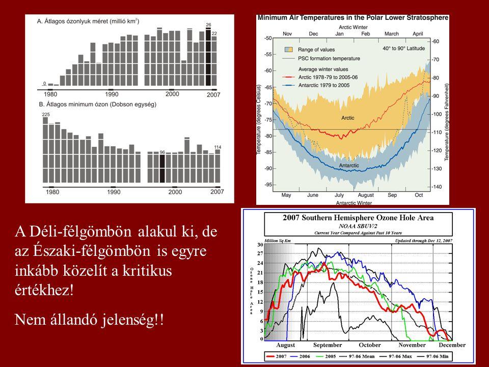 A Déli-félgömbön alakul ki, de az Északi-félgömbön is egyre inkább közelít a kritikus értékhez! Nem állandó jelenség!!