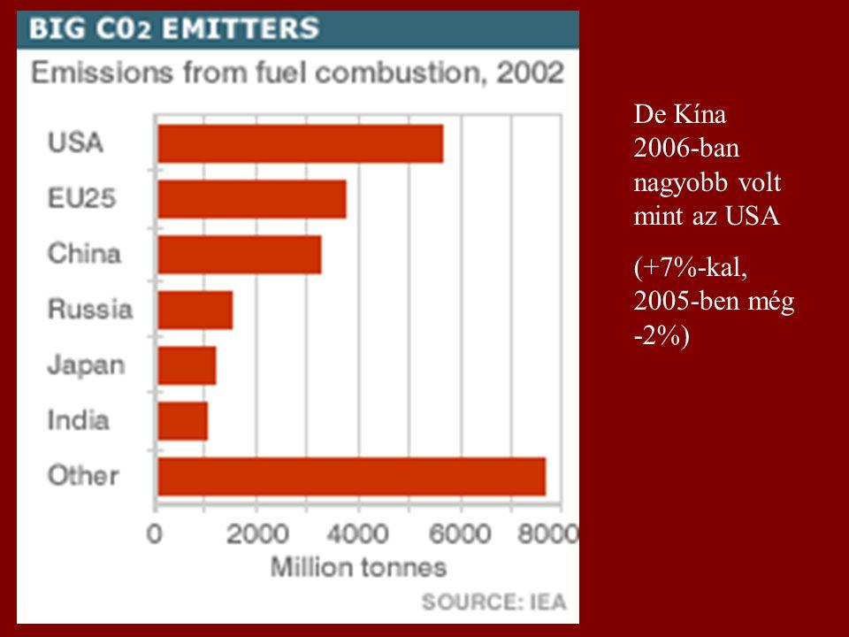 De Kína 2006-ban nagyobb volt mint az USA (+7%-kal, 2005-ben még -2%)