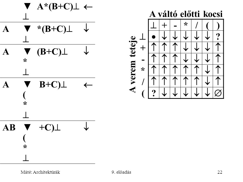 Máté: Architektúrák9. előadás22 ▼ A*(B+C)    A▼ *(B+C)    A▼ (B+C)   *  A▼ B+C)   ( *  AB▼ +C)   ( *  A váltó előtti kocsi  +-*/() 