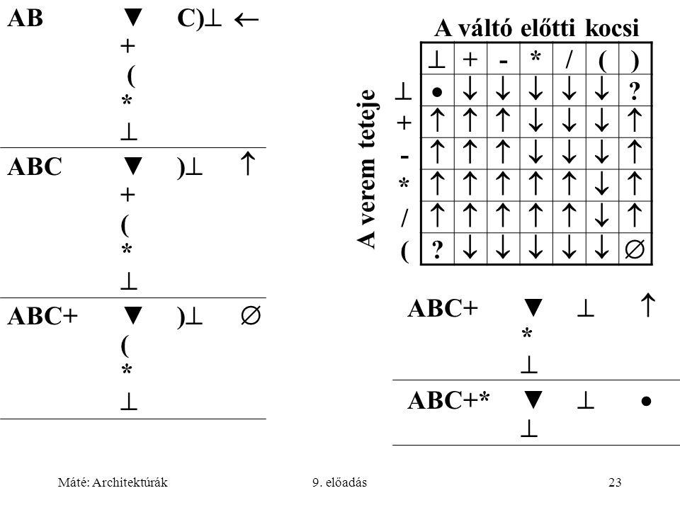 Máté: Architektúrák9. előadás23 A váltó előtti kocsi  +-*/()  ? +  -  *  /  (?  A verem teteje AB▼ C)   +