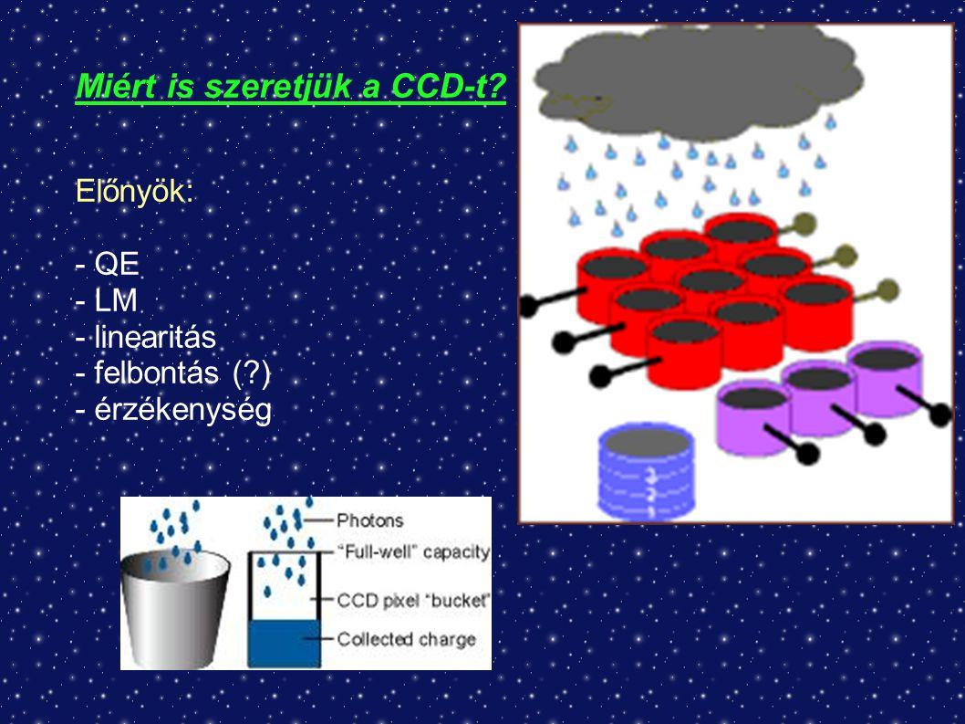 Miért is szeretjük a CCD-t Előnyök: - QE - LM - linearitás - felbontás ( ) - érzékenység