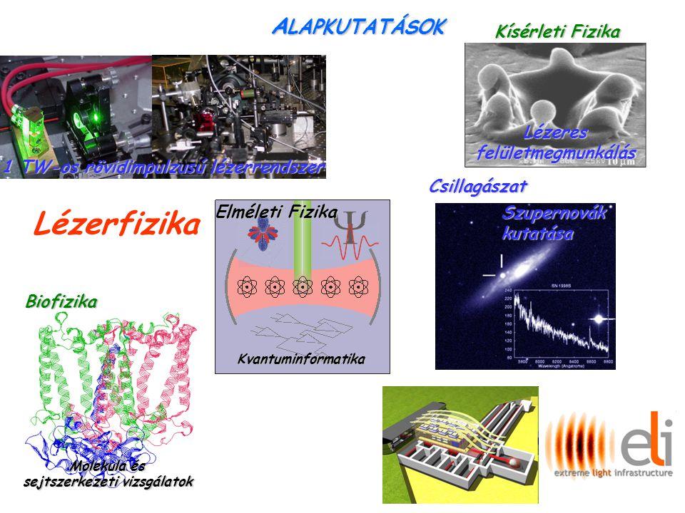 A LAPKUTATÁSOK 1 TW-os rövidimpulzusú lézerrendszer Szupernovákkutatása Biofizika Elméleti Fizika Molekula és sejtszerkezeti vizsgálatok Kvantuminformatika Csillagászat Kísérleti Fizika Lézeresfelületmegmunkálás Lézerfizika