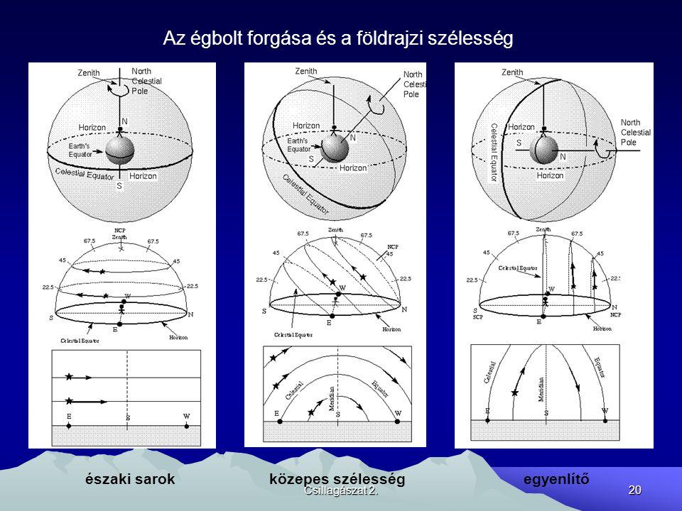 Csillagászat 2. 20 Az égbolt forgása és a földrajzi szélesség északi sarok közepes szélesség egyenlítő