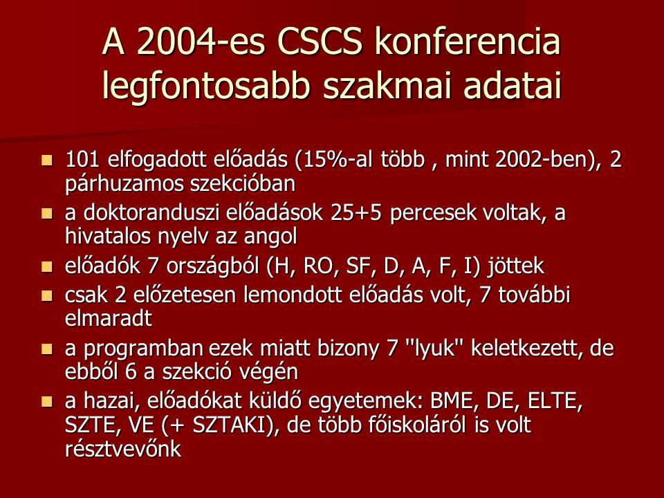 A 2004-es CSCS konferencia legfontosabb szakmai adatai 101 elfogadott előadás (15%-al több, mint 2002-ben), 2 párhuzamos szekcióban 101 elfogadott elő