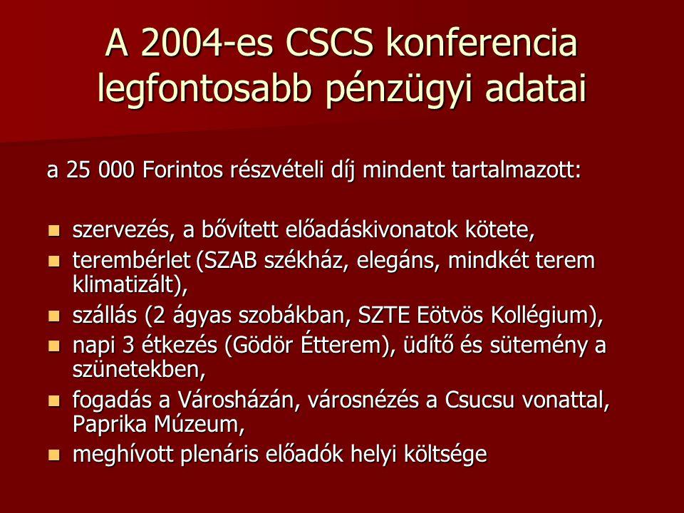 A 2004-es CSCS konferencia legfontosabb pénzügyi adatai a 25 000 Forintos részvételi díj mindent tartalmazott: szervezés, a bővített előadáskivonatok