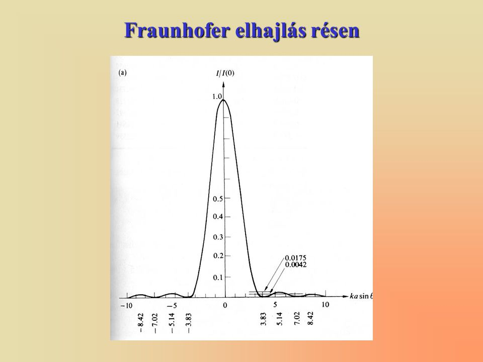 Fraunhofer elhajlás kör alakú nyíláson