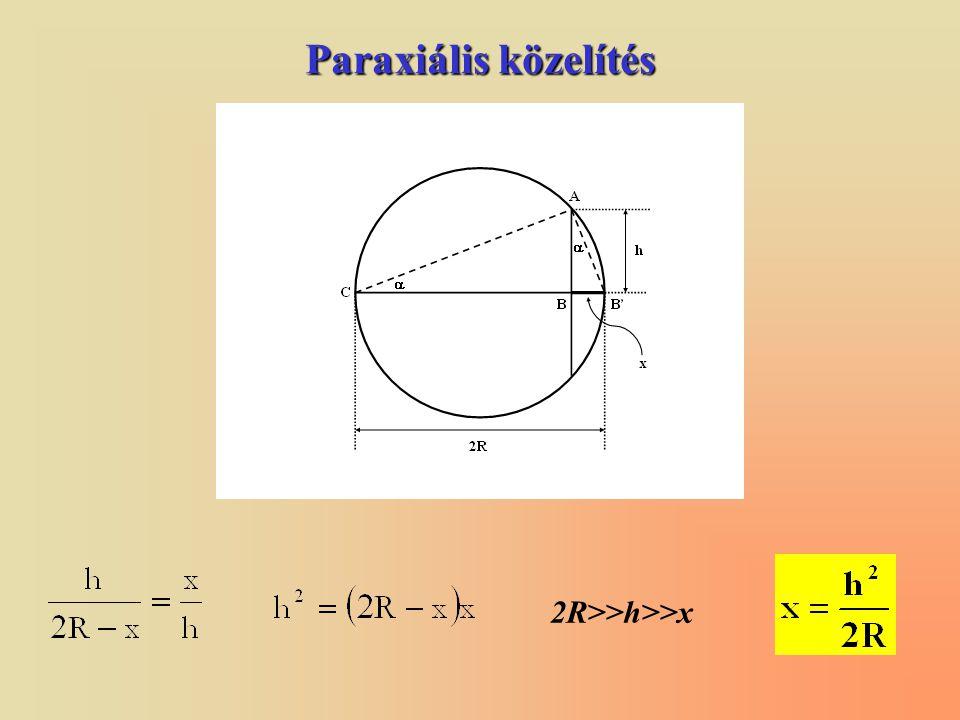 Paraxiális közelítés 2R>>h>>x