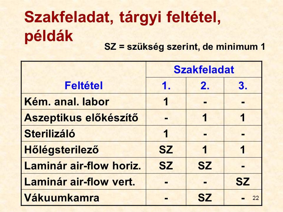 22 Szakfeladat, tárgyi feltétel, példák Feltétel Szakfeladat 1.2.3.