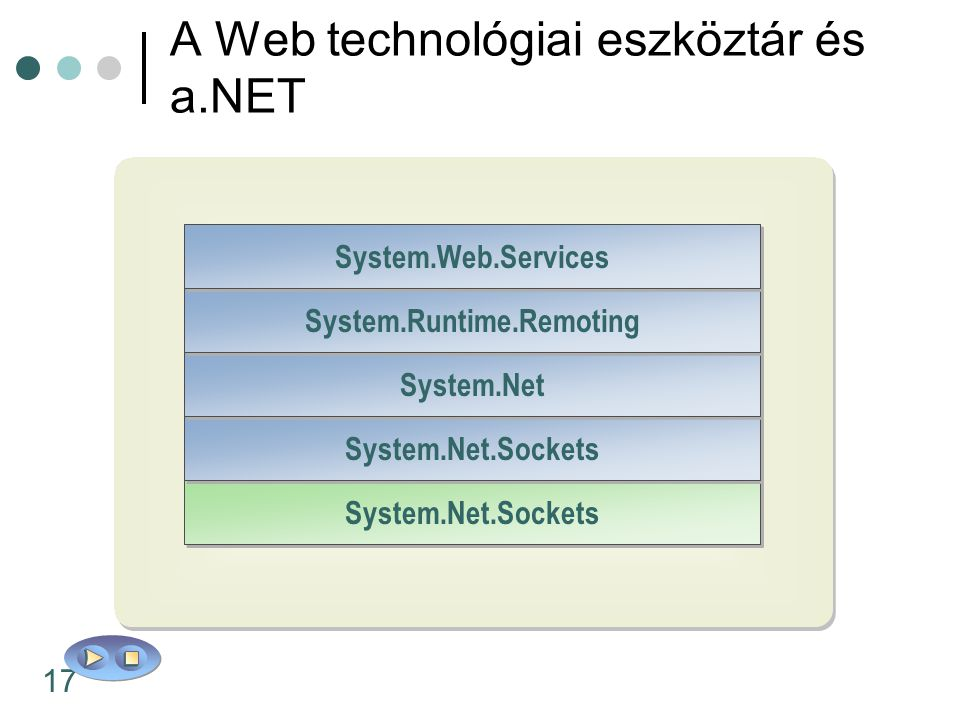 17 TCP/IP System.Net.Sockets Sockets HTTP XML or Binary Formats SOAP System.Net.Sockets System.Net System.Runtime.Remoting System.Web.Services A Web t