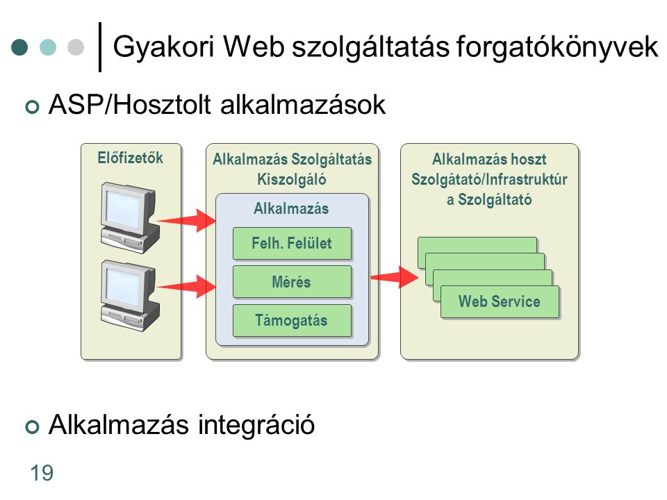 19 Gyakori Web szolgáltatás forgatókönyvek ASP/Hosztolt alkalmazások Alkalmazás integráció Alkalmazás Szolgáltatás Kiszolgáló Alkalmazás Szolgáltatás
