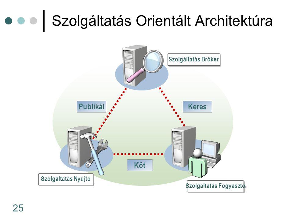 25 Szolgáltatás Orientált Architektúra Szolgáltatás Bróker Szolgáltatás Nyújtó Szolgáltatás Fogyasztó PublikálKeres Köt