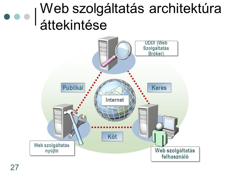 27 Web szolgáltatás architektúra áttekintése UDDI (Web Szolgáltatás Bróker) Web szolgáltatás nyújtó Web szolgáltatás felhasználó PublikálKeres Köt Int