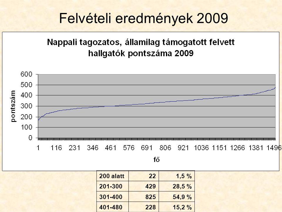 Felvételi eredmények 2009 200 alatt221,5 % 201-30042928,5 % 301-40082554,9 % 401-48022815,2 %