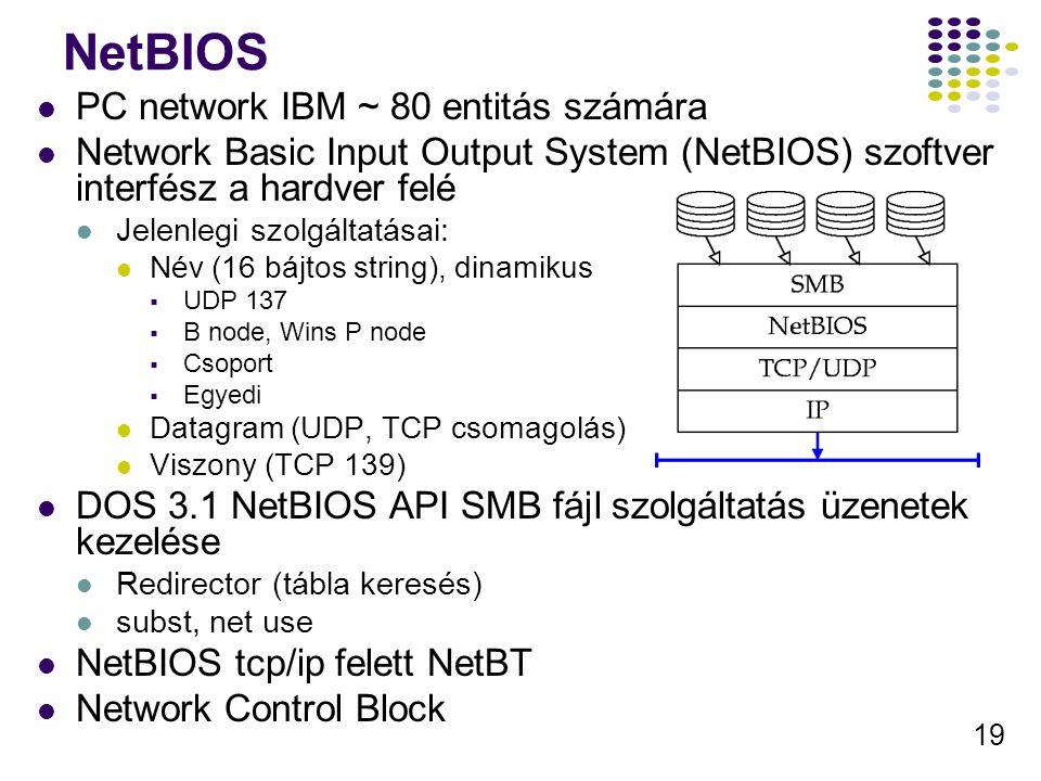 19 NetBIOS PC network IBM ~ 80 entitás számára Network Basic Input Output System (NetBIOS) szoftver interfész a hardver felé Jelenlegi szolgáltatásai: Név (16 bájtos string), dinamikus  UDP 137  B node, Wins P node  Csoport  Egyedi Datagram (UDP, TCP csomagolás) Viszony (TCP 139) DOS 3.1 NetBIOS API SMB fájl szolgáltatás üzenetek kezelése Redirector (tábla keresés) subst, net use NetBIOS tcp/ip felett NetBT Network Control Block