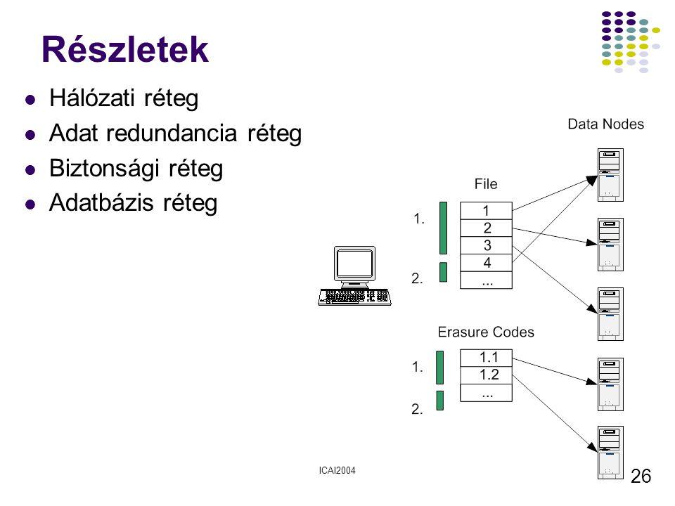 ICAI2004 26 Részletek Hálózati réteg Adat redundancia réteg Biztonsági réteg Adatbázis réteg