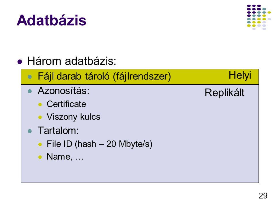 29 Adatbázis Három adatbázis: Fájl darab tároló (fájlrendszer) Azonosítás: Certificate Viszony kulcs Tartalom: File ID (hash – 20 Mbyte/s) Name, … Helyi Replikált