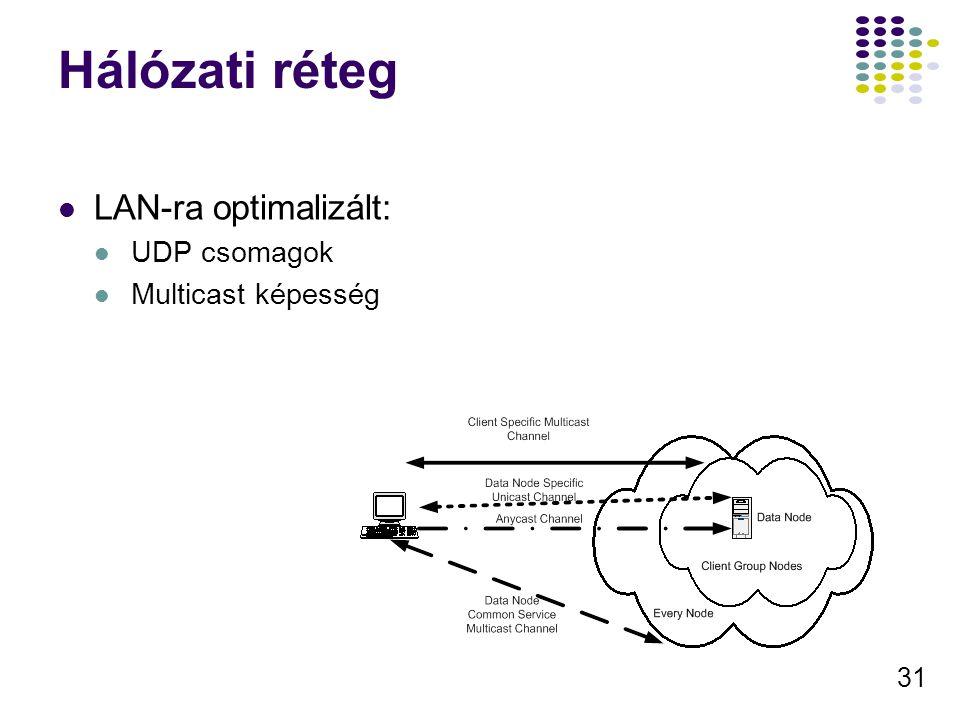 31 Hálózati réteg LAN-ra optimalizált: UDP csomagok Multicast képesség