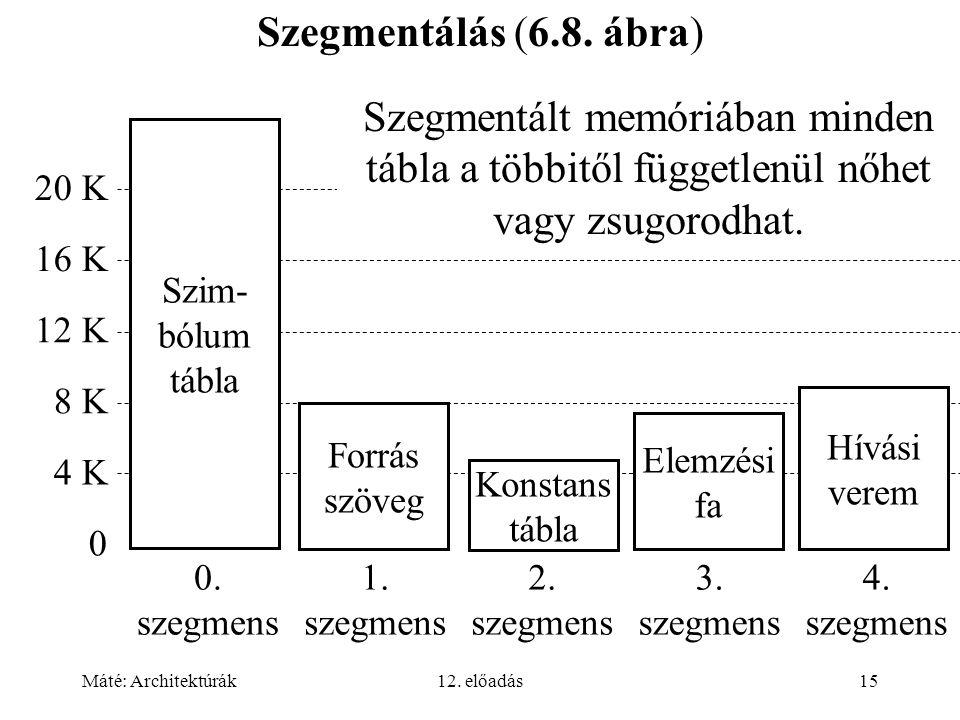 Máté: Architektúrák12. előadás15 Szegmentálás (6.8. ábra) 0. szegmens 1. szegmens 2. szegmens 3. szegmens 4. szegmens 20 K 16 K 12 K 8 K 4 K 0 Konstan
