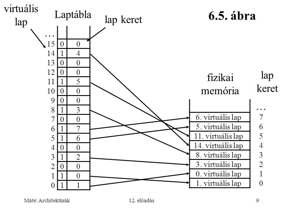 Máté: Architektúrák12. előadás9 … 15 00 14 14 13 00 12 00 11 15 10 00 9 00 8 13 7 00 6 17 5 16 4 00 3 12 2 00 1 10 0 11 fizikai memória 6.5. ábra Lapt