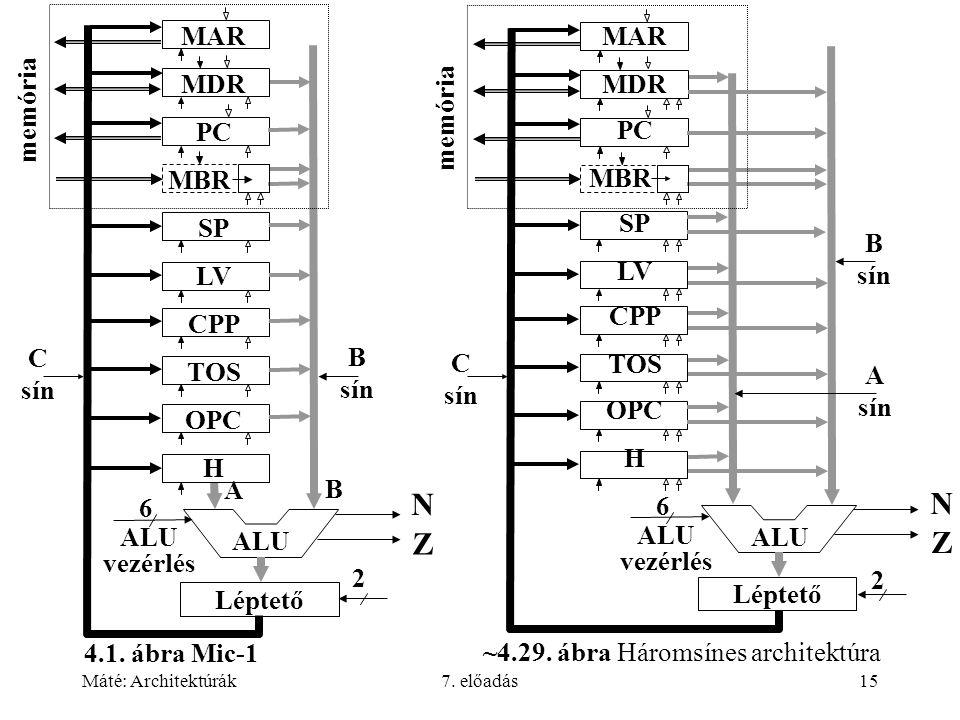 Máté: Architektúrák7. előadás15 6 2 ALU vezérlés A B N Z C sín B sín ALU MAR MDR PC MBR SP LV CPP TOS OPC H Léptető memória N Z ALU MAR MDR PC MBR SP