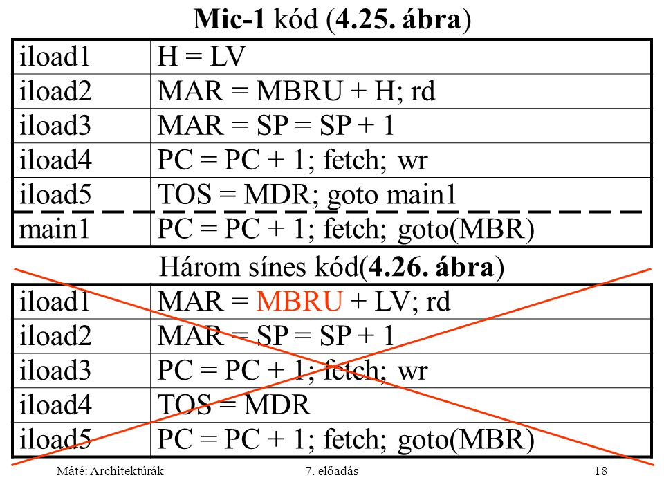 Máté: Architektúrák7. előadás18 Mic-1 kód (4.25. ábra) iload1H = LV iload2MAR = MBRU + H; rd iload3MAR = SP = SP + 1 iload4PC = PC + 1; fetch; wr iloa