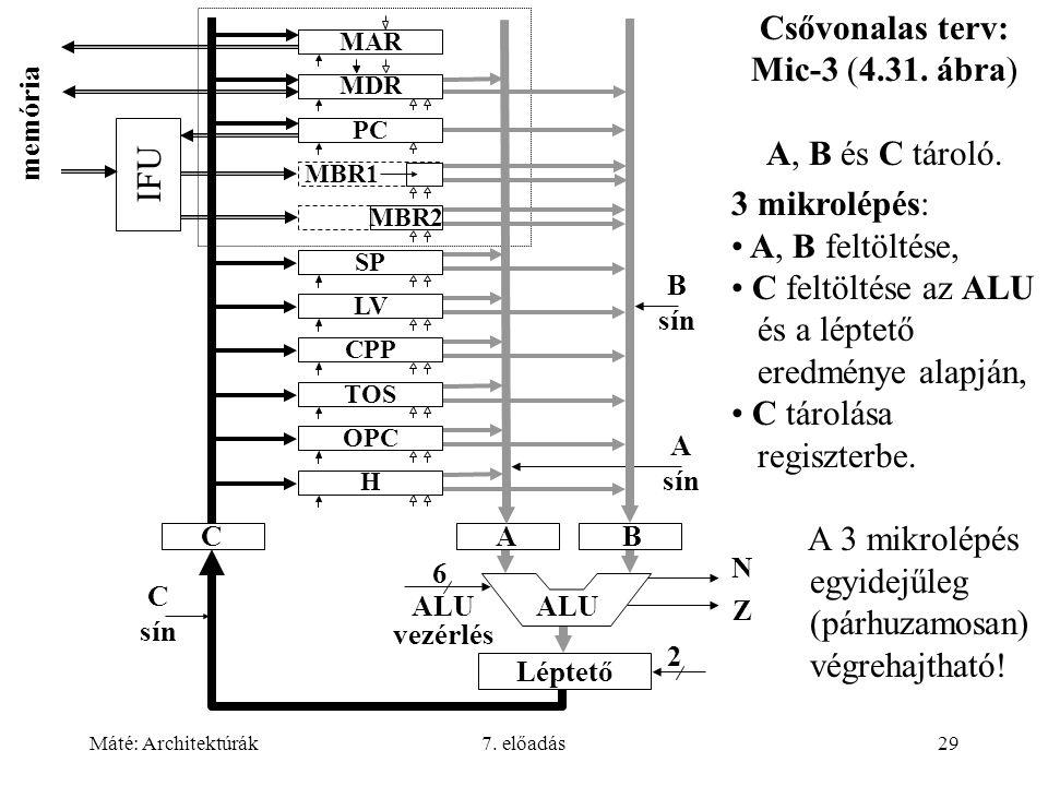 Máté: Architektúrák7. előadás29 Csővonalas terv: Mic-3 (4.31. ábra) A, B és C tároló. 3 mikrolépés: A, B feltöltése, C feltöltése az ALU és a léptető