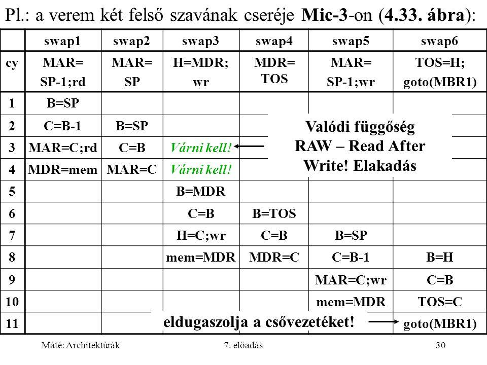 Máté: Architektúrák7. előadás30 Pl.: a verem két felső szavának cseréje Mic-3-on (4.33. ábra): swap1swap2swap3swap4swap5swap6 cyMAR= SP-1;rd MAR= SP H