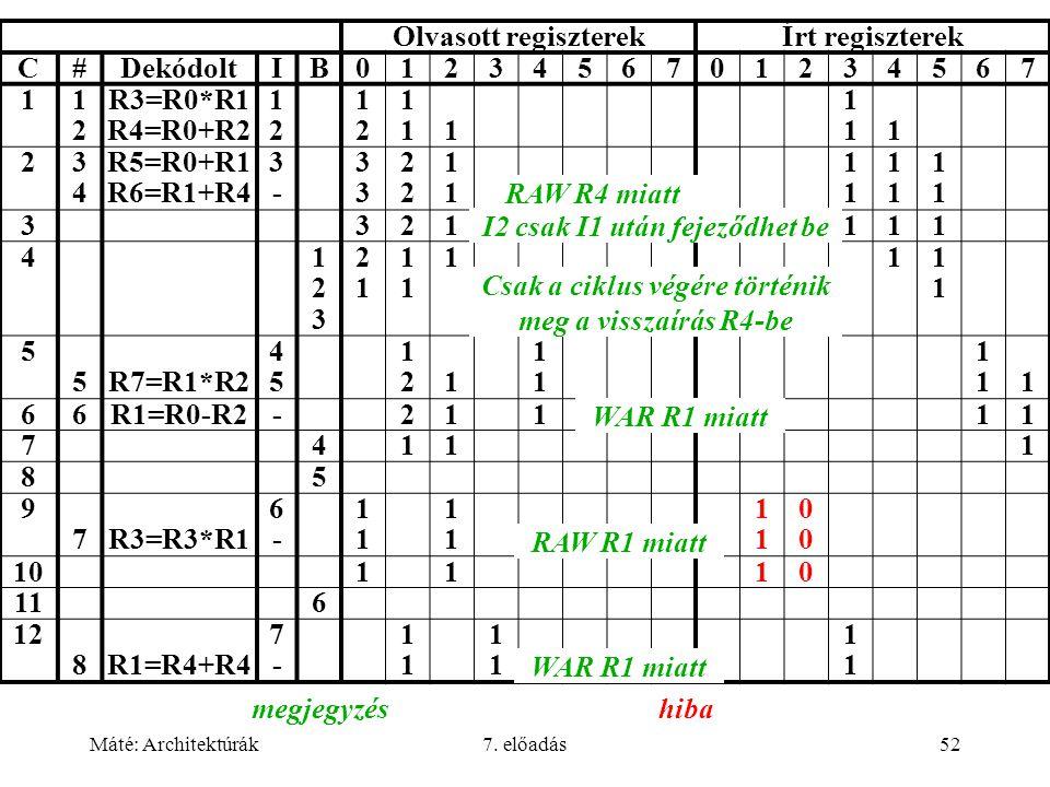Máté: Architektúrák7. előadás52 Olvasott regiszterekÍrt regiszterek C#DekódoltIB0123456701234567 11212 R3=R0*R1 R4=R0+R2 1212 1212 11111 11111 23434 R