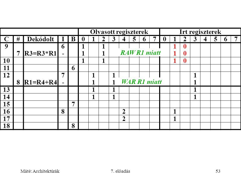 Máté: Architektúrák7. előadás53 Olvasott regiszterekÍrt regiszterek C#DekódoltIB0123456701234567 9 7R3=R3*R1 6-6- 1111 1111 1111 0000 101110 116 12 8R