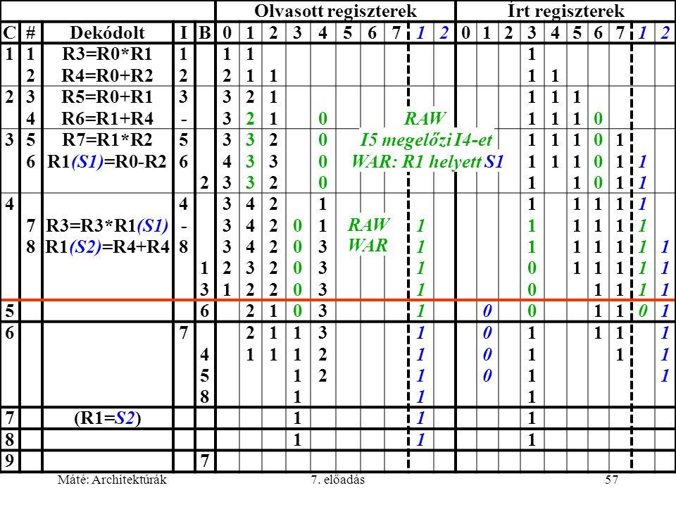 Máté: Architektúrák7. előadás57 Olvasott regiszterekÍrt regiszterek C#DekódoltIB01234567120123456712 11212 R3=R0*R1 R4=R0+R2 1212 1212 11111 11111 234